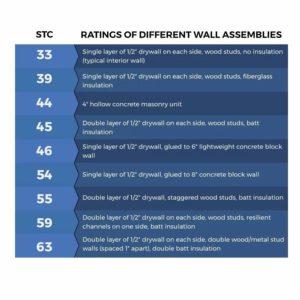 soundproofing wall assembly ratings